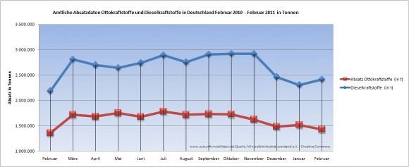 Amtliche Absatzdaten Bezin Diesel in Deutschland im Februar 2011