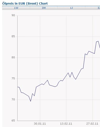 Preisentwicklung Ölpreis in Euro Barrel Brent in Euro Febraur 2011