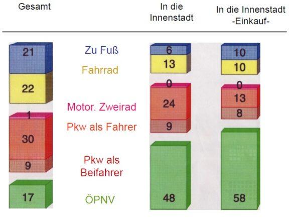 Modal Split Bremen 2991 Einkauf in der Innenstadt Parkplatzsituation