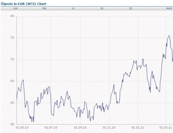 Ölpreis in Euro Barrel WTI in Euro Mai 2010 Ende Februar 2011