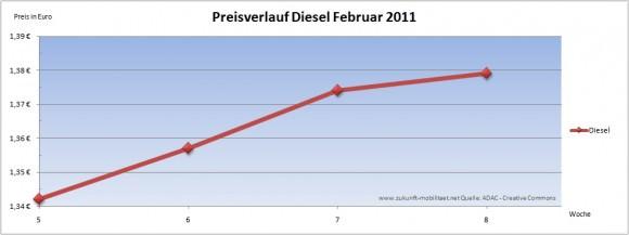 Dieselpreis Preisverlauf Diesel Februar 2011 Treibstoffpreise Kraftstoff