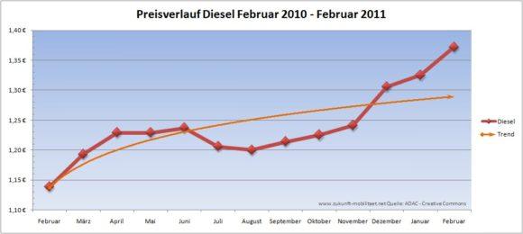 Preisverlauf Diesel 2010 Februar 2010 Februar 2011 Dieselpreis Treibstoffpreis
