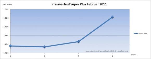 Benzinpreis Super Plus Preisverlauf Februar 2011