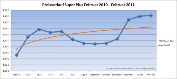 Preisverlauf Super Plus 2010 Februar 2010 - Februar 2011 Benzinpreis
