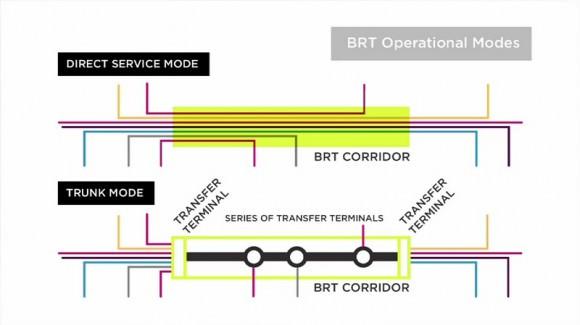 Schnellbusnetz BRT Corridor vs direct service mode Operationsmodi eines BRT Bus Rapid Transit Netz