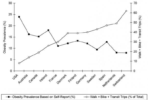 Zusammenhang Fettleibigkeit Übergewicht Autonutzung USA Europa Kanada Australien