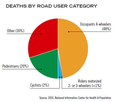 Verkehrstote Ägypten weltweit nach Verkehrsmodi 2005