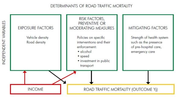 Verkehrstote weltweit Berechnungsmodell WHO