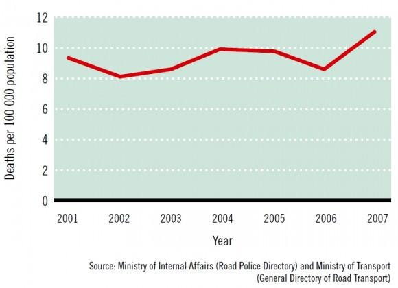Entwicklung Zahl der Verkehrstoten in Albanien Unfallzahlen