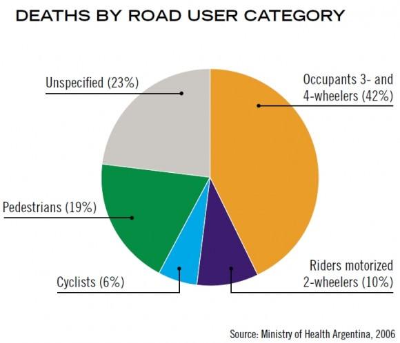 Verkehrstote in Argentinien nach Verkehrsmodi Jahr 2006