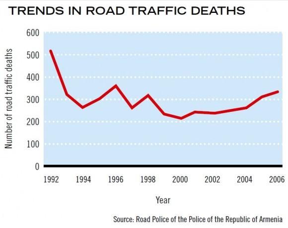 Entwicklung Zahl der Verkehrstoten in Armenien Unfallzahlen