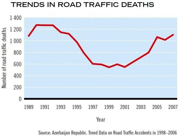Entwicklung Zahl der Verkehrstoten in Aserbaidschan Unfallzahlen