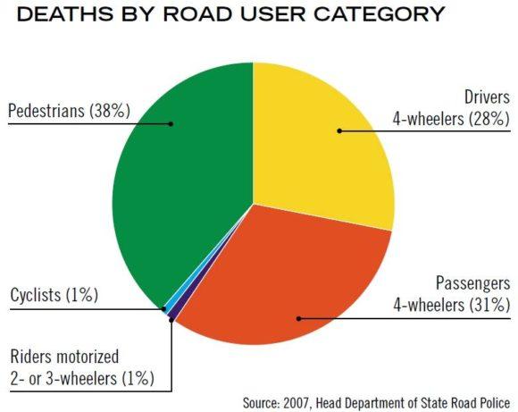 Verkehrstote in Aserbaidschan nach Verkehrsmodi Jahr 2007