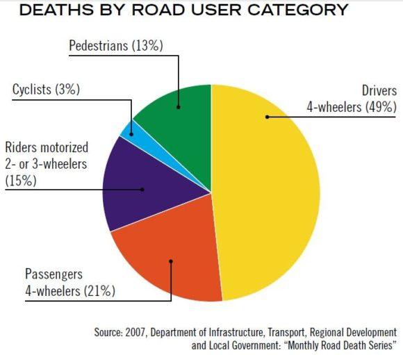 Verkehrstote in Australien nach Verkehrsmodi Jahr 2007