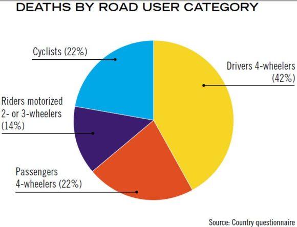 Verkehrstote auf den Bahamas nach Verkehrsmodi Jahr 2007