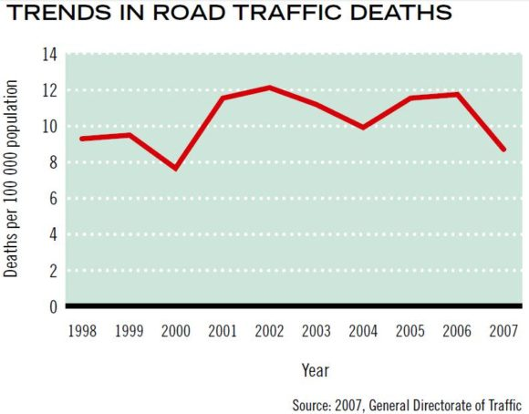 Entwicklung Zahl der Verkehrstoten in Bahrain Unfallzahlen