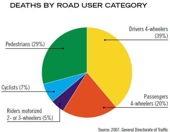 Verkehrstote in Bahrain nach Verkehrsmodi Jahr 2007