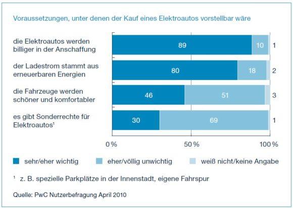 Elektroautokauf erst bei Erfüllung folgender Voraussetzungen Deutschland Marktdurchbruch