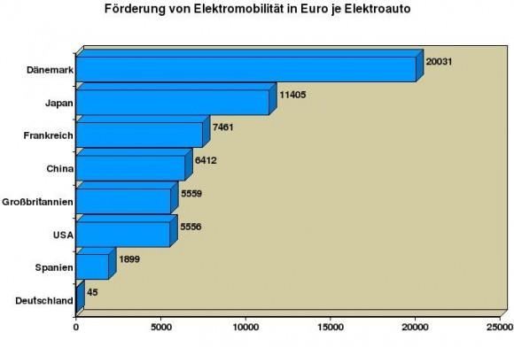 Förderung Elektroauto Deutschland Europa Dänemark USA Frankreich Großbritannien China Vergleich