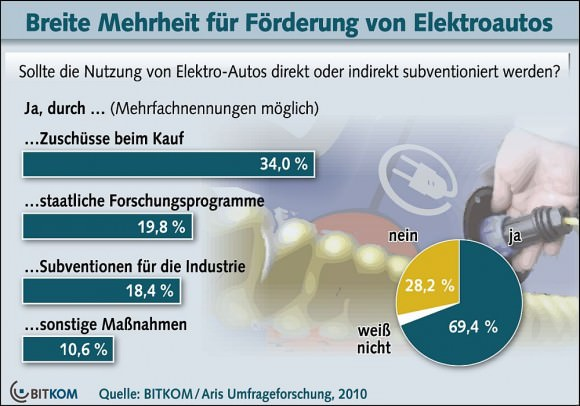 Förderung Elektroautos Zustimmung für Subventionen - Bitkom