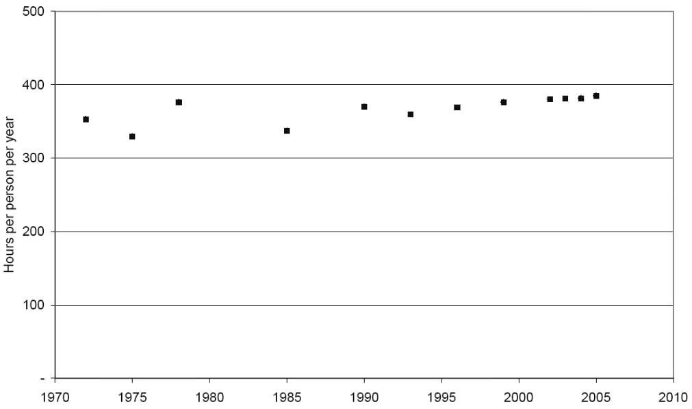 "[Grundlagenwissen] Das konstante Reisezeitbudget<span class=""wtr-time-wrap after-title"">~<span class=""wtr-time-number"">14</span> Minuten Lesezeit</span>"