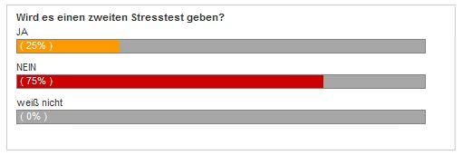 Umfrage: Soll es einen zweiten Stuttgart 21 Stresstest geben?