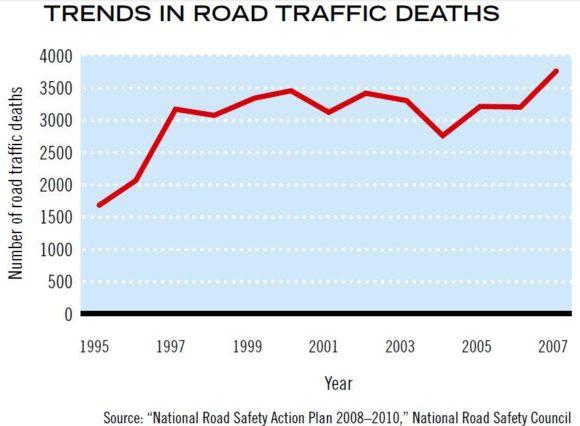 Entwicklung Zahl der Verkehrstoten in Bangladesch Unfallzahlen, inoffizielle viel höher