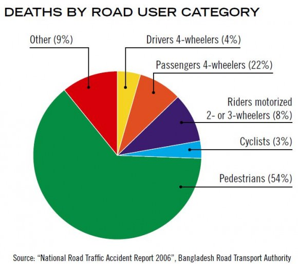Verkehrstote in Bangladesch nach Verkehrsmodi Jahr 2006