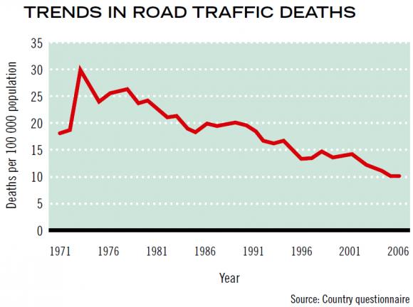 Entwicklung Zahl der Verkehrstoten in Belgien Unfallzahlen