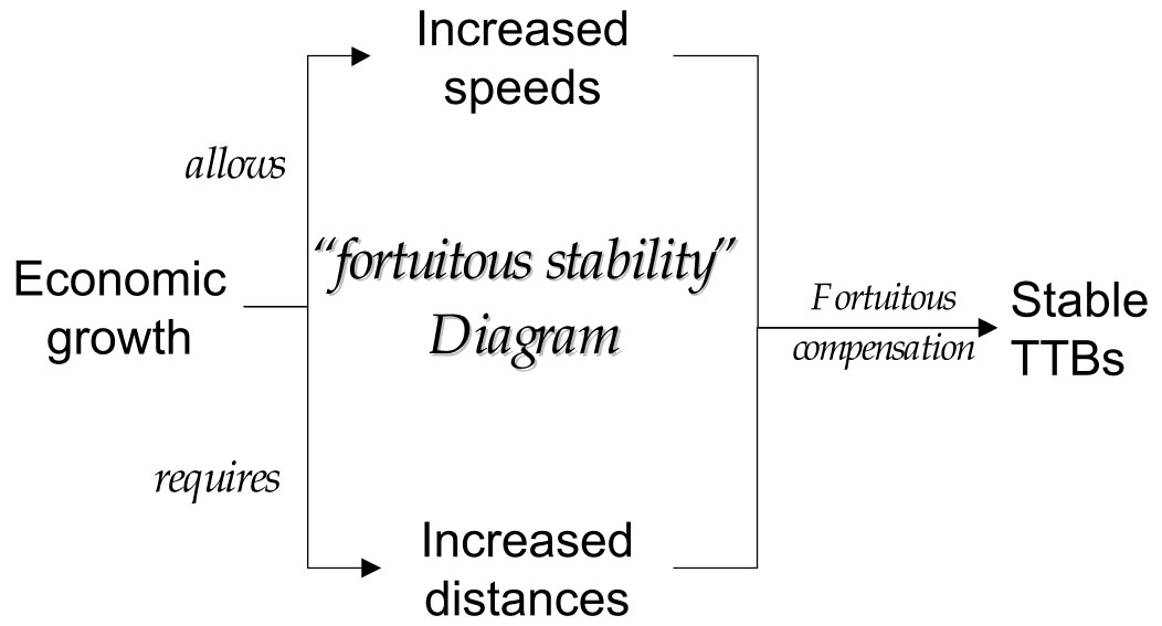 "Das ""fortuitous stability diagram"" - Grafik: Joly 2004, S. 10"