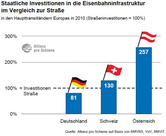 Investitionen Straßennetz Schienennetz Deutschland Schweiz Österreich