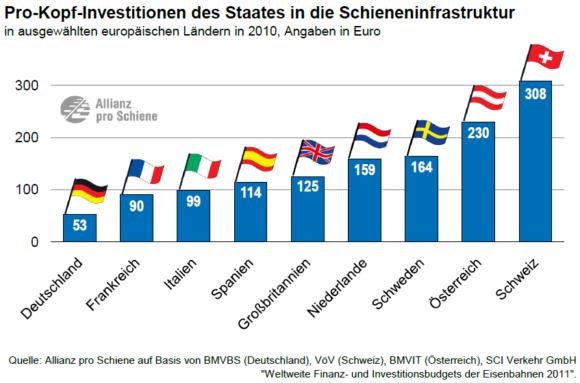 Pro Kopf-Investitionen verschiedener europäischer Länder ins Schienennetz