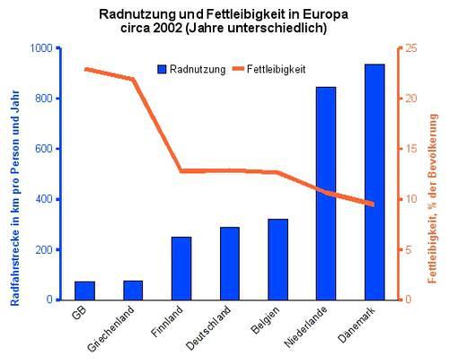 Radnutzung Korrelation Fettleibigkeit Europa