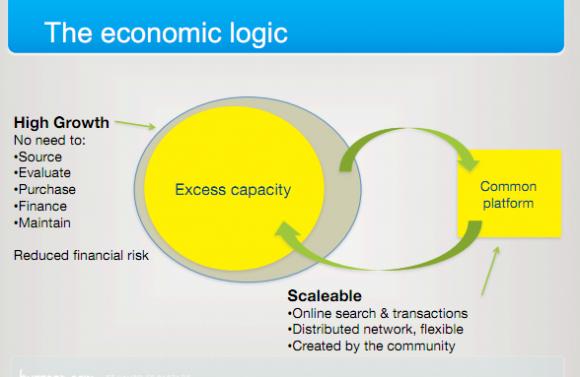 Konzept der ökonomischen Logik von Robin Chase