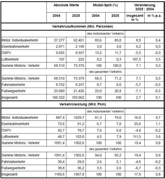 Prognose des Verkehrsaufkommens 2025 Personenverkehr