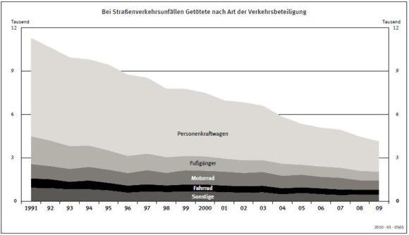 Auf deutschen Straßen getötete Radfahrer in den Jahren 1991 - 2009
