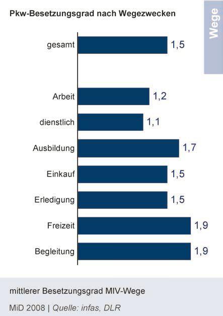 PKW Besetzungsgrad des PKW-Verkehrs in Deutschland, Mobilität im Verkehr