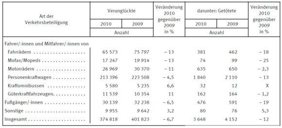 Verunfallte und getötete Radfahrer 2010 zu 2002 - Statistisches Bundesamt