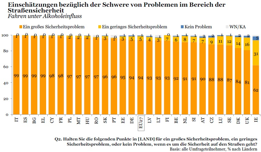 Verkehrssicherheit Umfrage Alkohol am Steuer Verkehrsproblem EU-Befragung nach Ländern