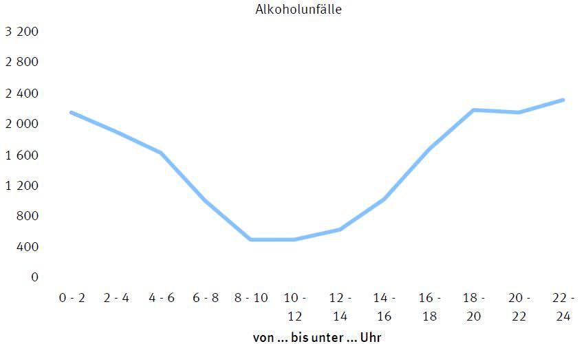 Unfälle mit Alkohol - Verkehrstote - Vor allem Jugendliche auf dem Heimweg aus der Disko