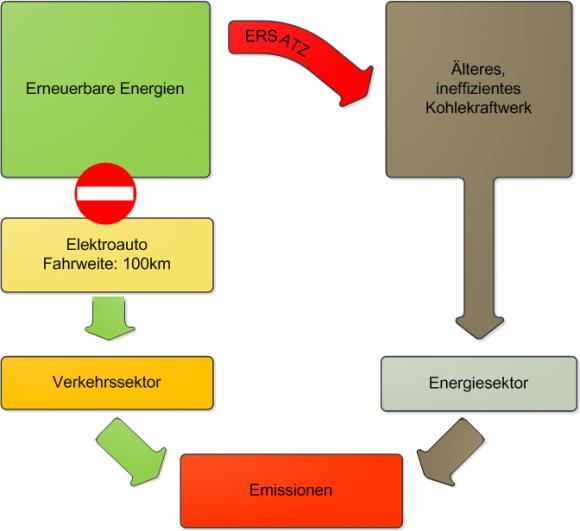 Co2-Emissionen eines Elektroautos vs. Verbrennungsmotor
