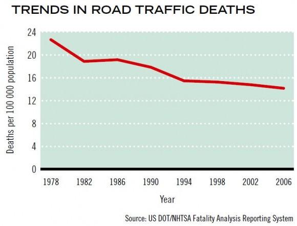 Entwicklung Zahl der Verkehrstoten in den USA Unfallzahlen