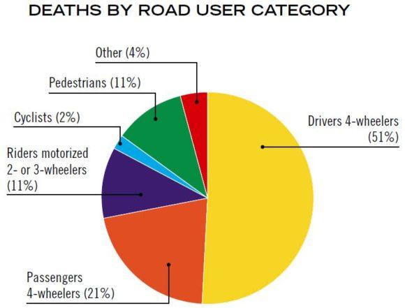 Verkehrstote in den USA nach Verkehrsmodi Jahr 2006