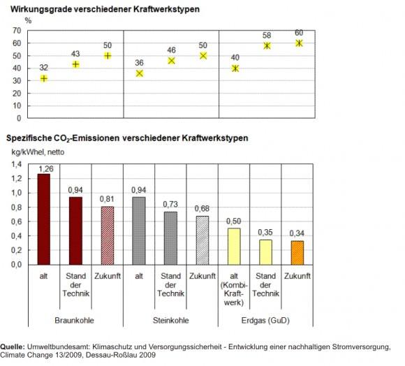 Wirkungsgrad und CO2-Ausstoß verschiedener Kraftwerke Gaskraftwerk Kohlekraftwerk