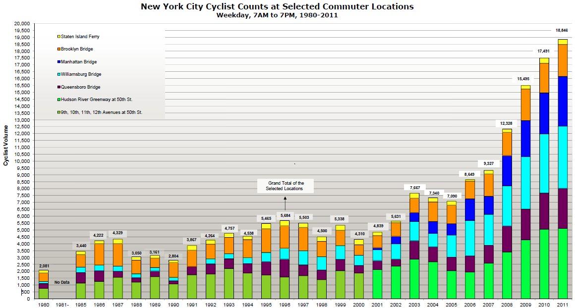Radfahrer in New York 1986 - 2011