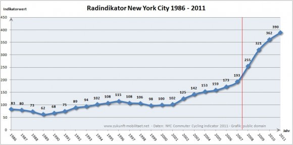 Trendanalyse Radindikator New York 1986 - 2011 Radfahrer in New York