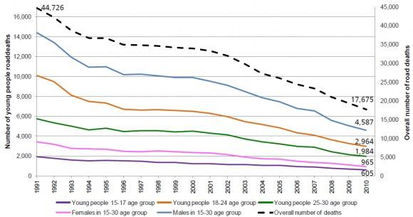 Verkehrstote Jugendliche in Europa zwischen 2001 und 2010