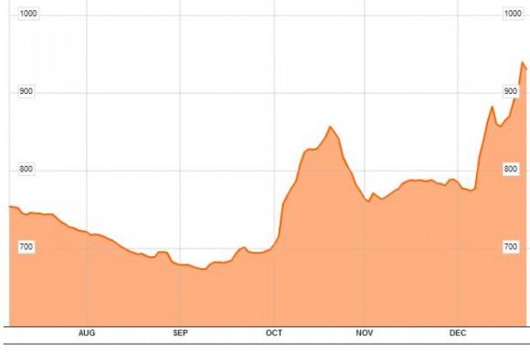Baltic Dry Tanker Chart 2011
