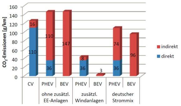 CO2 Emissionen von Elektroautos im Vergleich zu Benzin Diesel