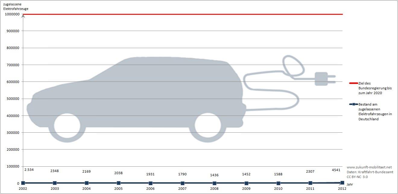 der durchbruch des elektroautos lie auch 2011 auf sich warten zukunft mobilit t. Black Bedroom Furniture Sets. Home Design Ideas